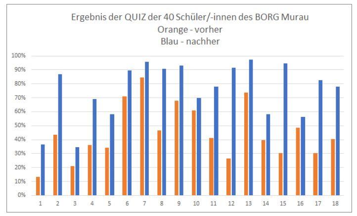 Ergebnis_Quiz_BORG Murau